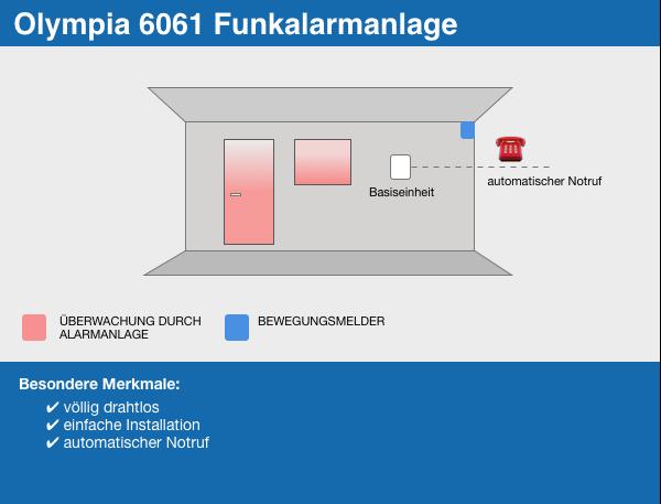 Olympia 6061 Infografik