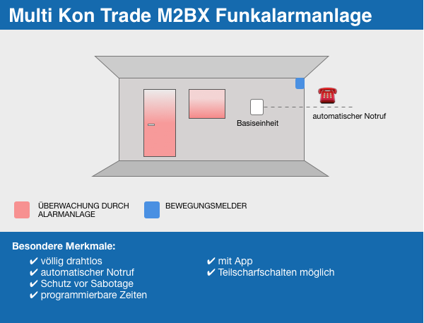 MKT M2BX Funkalarmanlage